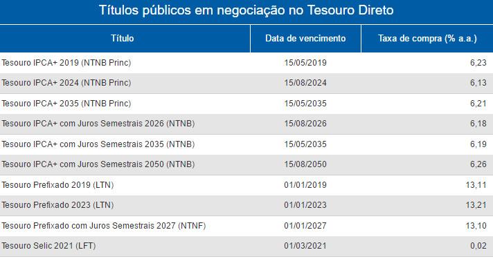tabela rentabilidade títulos públicos