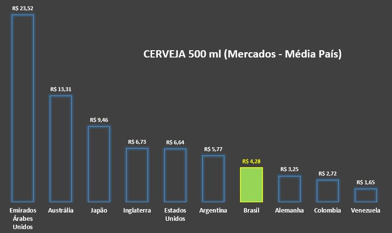 preço cerveja brasil e no mundo 2016