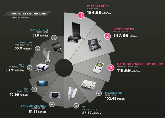 consoles videogames mais vendidos todos os tempos
