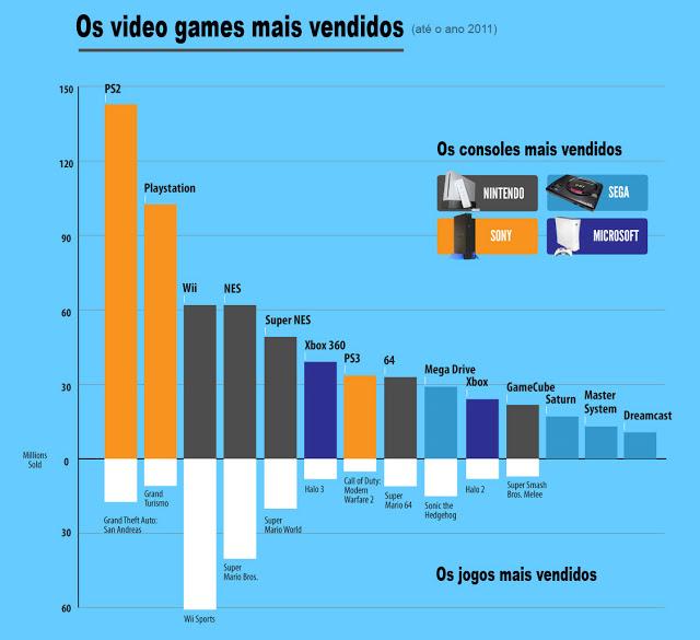 os-video-games-mais-vendidos