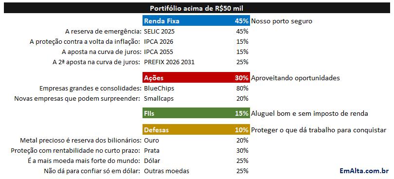 Carteira sugerida para diversificar investimentos em 2020
